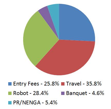 2012-2013_Budget_Expenses